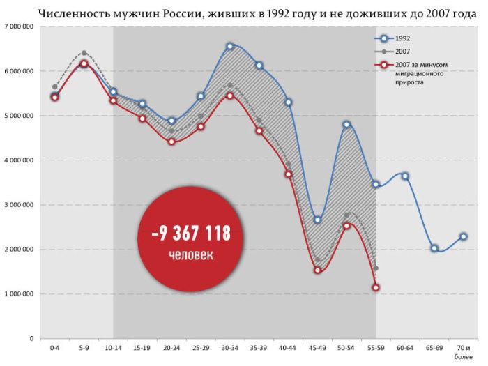 Сколько россиян не пережило 90-е (3 фото)